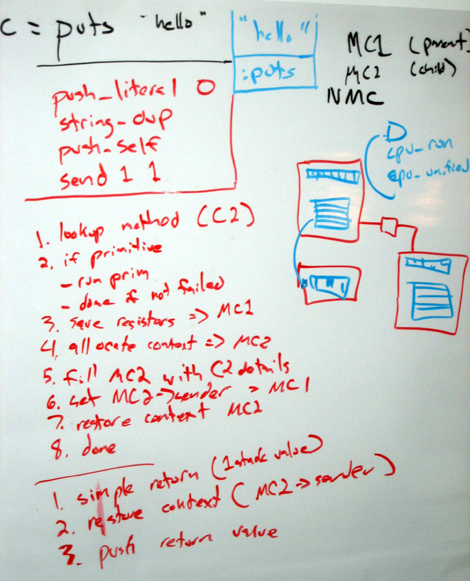 Rubinius Bytecode on a Whiteboard